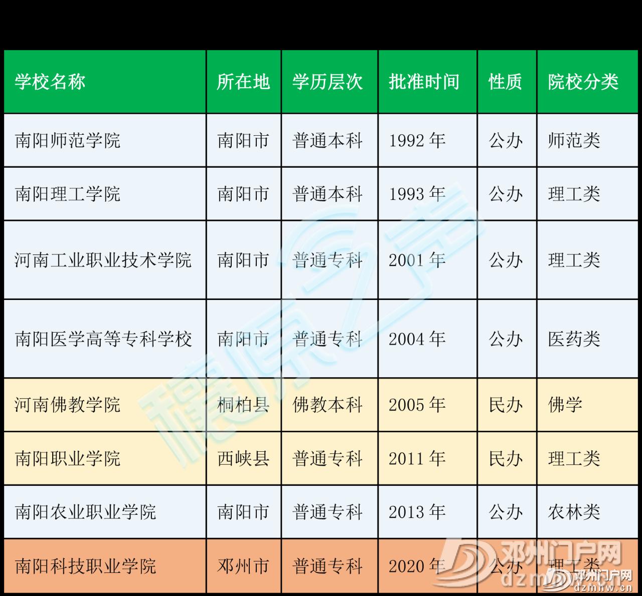 喜讯||邓州第一所大学通过教育部备案审批,终圆大学梦 - 邓州门户网|邓州网 - 0f02de6a87e481d1be835ce209922f87.png