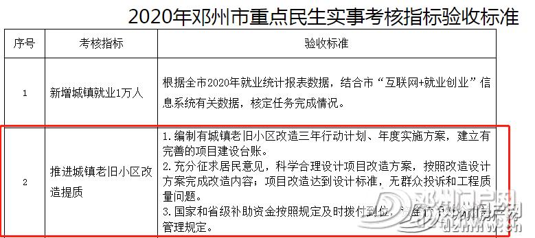 涉及17个小区!邓州老旧小区改造名单公布... - 邓州门户网|邓州网 - 8f16474a87912a659ffde73b2b5d4c7d.png