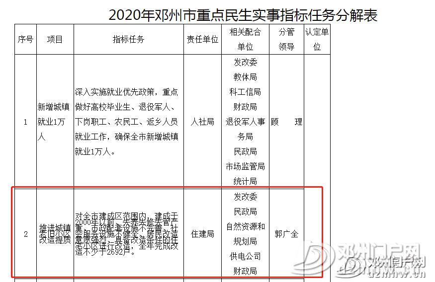 涉及17个小区!邓州老旧小区改造名单公布... - 邓州门户网|邓州网 - 3f97ae7e784722df33225a5f69f4be3d.png