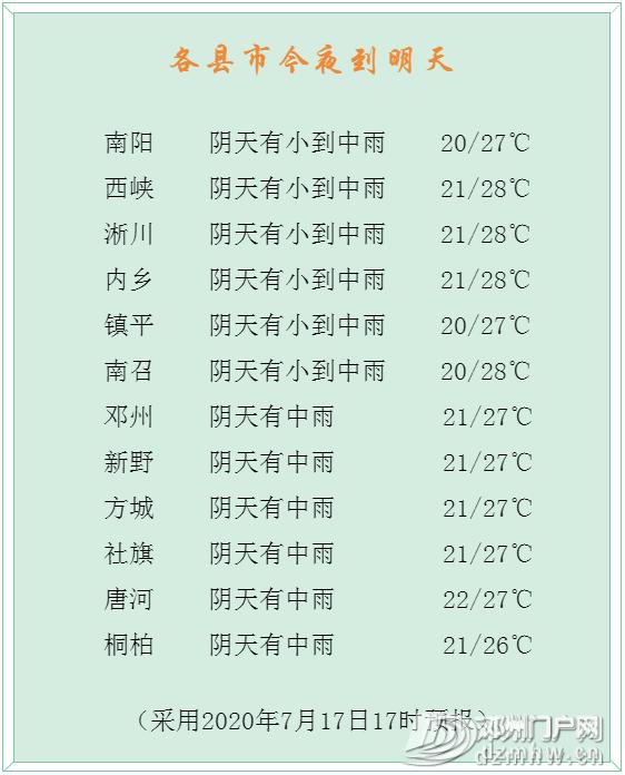 暴雨!大暴雨!邓州雨要再下15天!即将划船出门… - 邓州门户网|邓州网 - b540184885b99e8dcfbf4b2a1df8a3f5.png