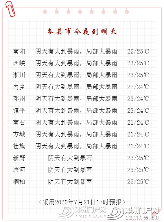 今晚暴雨、大暴雨!邓州气象发布重要天气报告! - 邓州门户网 邓州网 - 98c05f085bb9dacf62bd613de04b8214.png