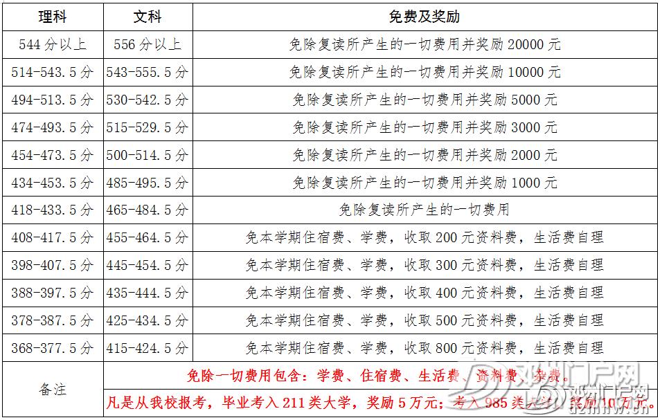 范仲淹公学高中部2020年招收复习生免费及奖励政策 师资与成绩 - 邓州门户网|邓州网 - a712d923bd5742fd54406006be83fb52.png