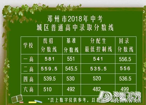 最新消息!邓州各高中2020录取人数与批次发布... - 邓州门户网|邓州网 - 1754b5b92275140c712044cceea3a6df.png
