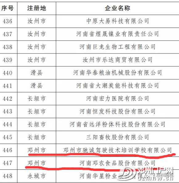 重磅!河南省定重点上市后备企业邓州这些企业被相中! - 邓州门户网 邓州网 - 639cb8ae4a1dab80fc5bf5500c2f6037.png