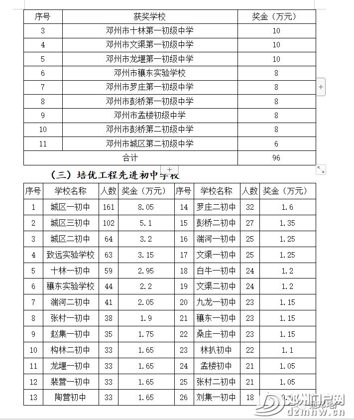 邓州表彰奖励名单公布! - 邓州门户网|邓州网 - 8589a6d58454bb8ba57fae6bdd115641.png