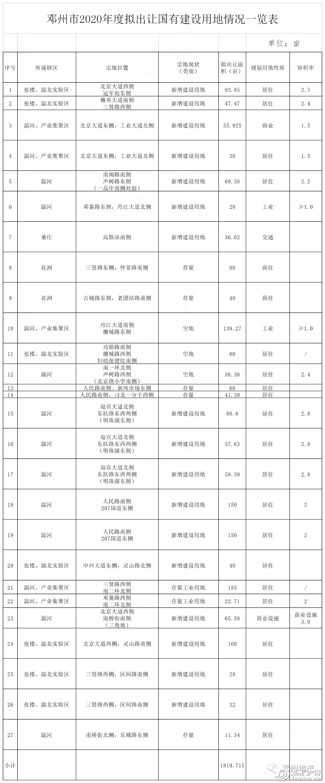 1820亩!邓州2020年度拟出让国有建设用地具体情况公布 - 邓州门户网|邓州网 - 806febc7c8d4eee8ff47825a5457092d.png
