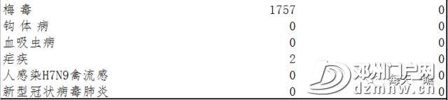 146人死亡!河南发布最新法定传染病疫情!邓州人近期当心这些病… - 邓州门户网 邓州网 - 1c6c0653adeba8cdd7fb7863bdf2a64e.png