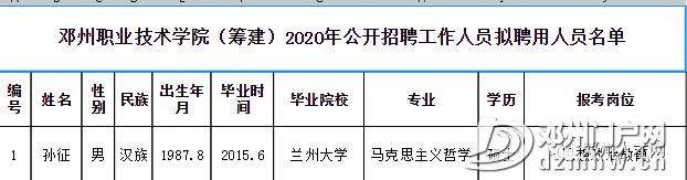 邓州职业技术学院(筹建)2020年 公开招聘工作人员公告 - 邓州门户网|邓州网 - fc7adc70c564bf645d12a11091a71192.png