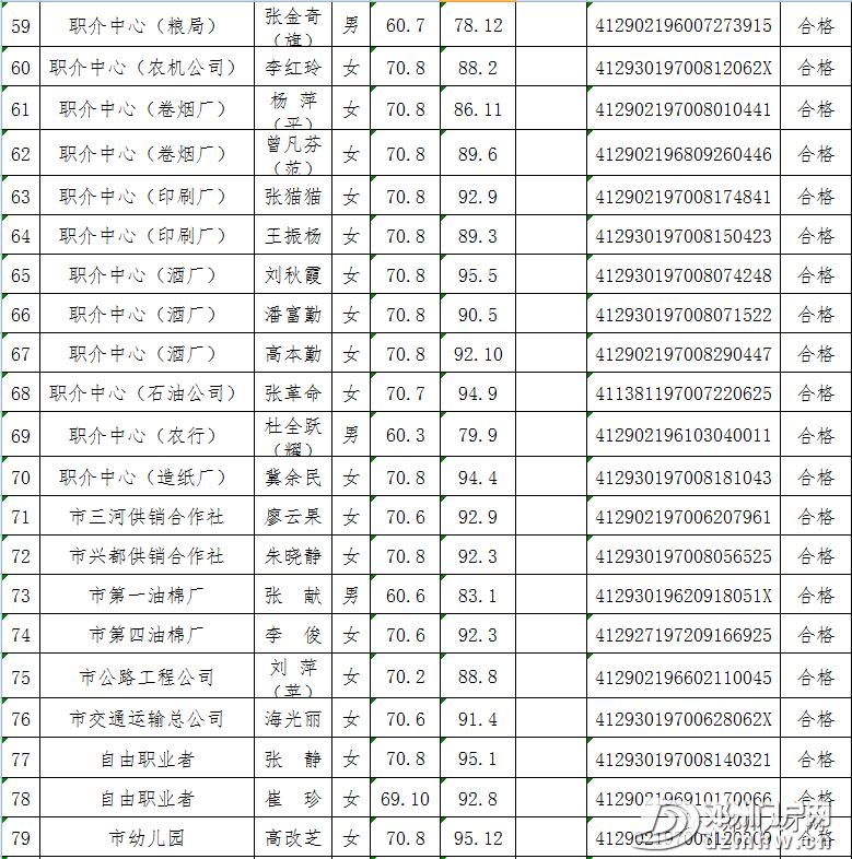 最新!邓州这些企业职工人员名单公示! - 邓州门户网|邓州网 - 5f34aaf7209f5773a98dbd229b3d2b85.png